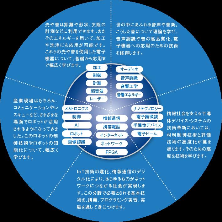 電子情報工学専攻 | 愛知工業大学 | AICHI INSTITUTE OF TECHNOLOGY